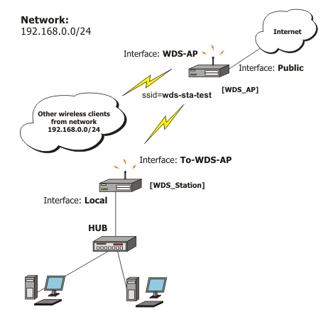 Wireless Client and Wireless Access Point Manual
