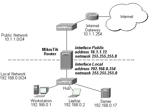 MikroTik RouterOS V2.4 Static Network Address Translation (NAT)