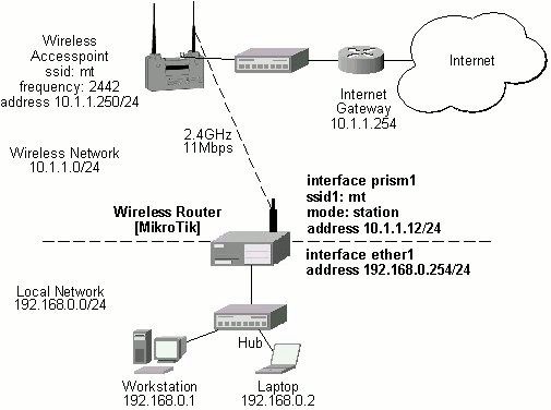 Wireless Client