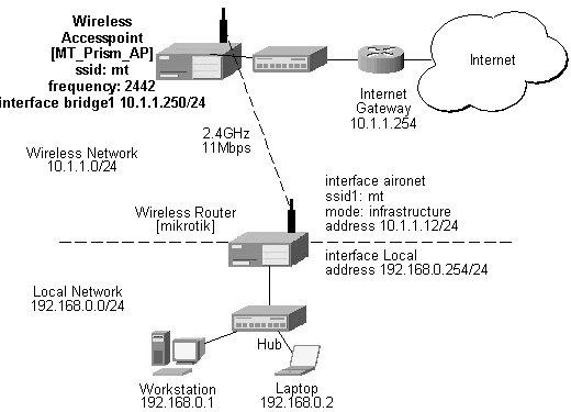 MikroTik v2 3 Router Software Manual