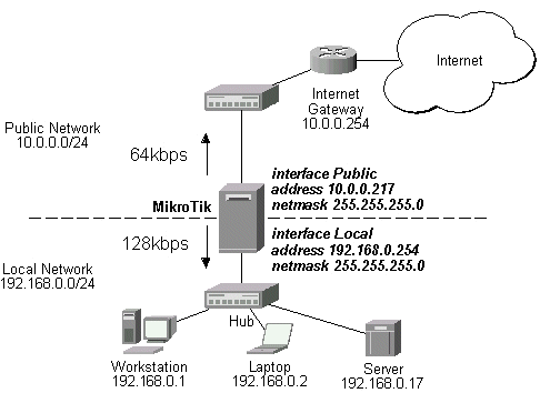 128/64k Line